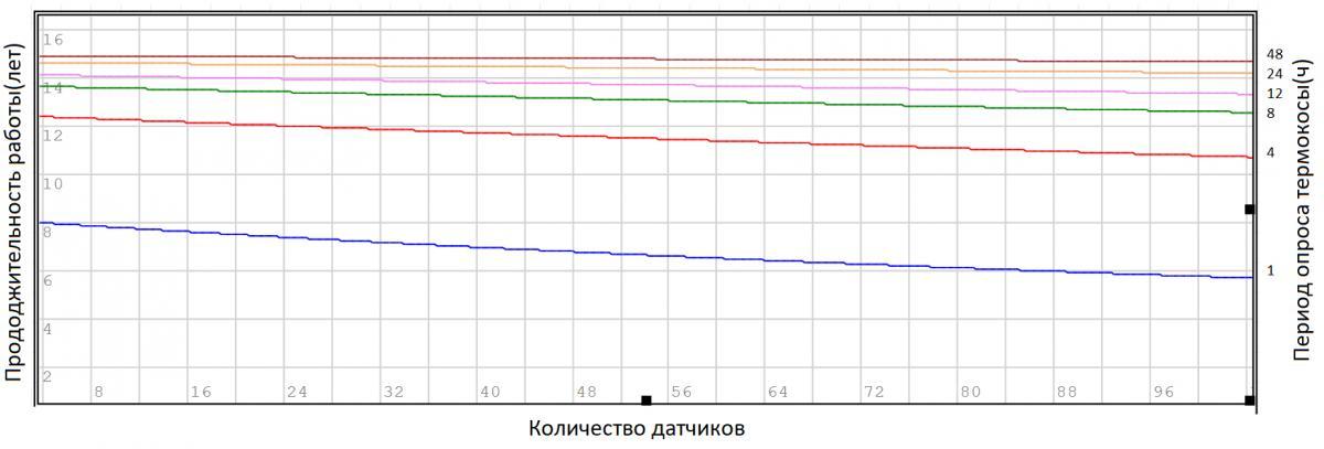 Логгер цифровых датчиков ЛЦД-2-USB