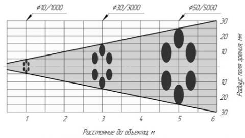 Рекомендации. Сравнительная таблица пирометров